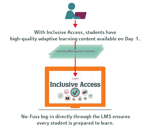 Inclusive Access workflow