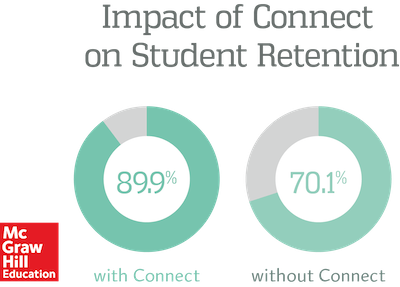 Impact of Connect