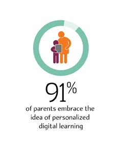91% of parents embrace the idea of personalized digital learning