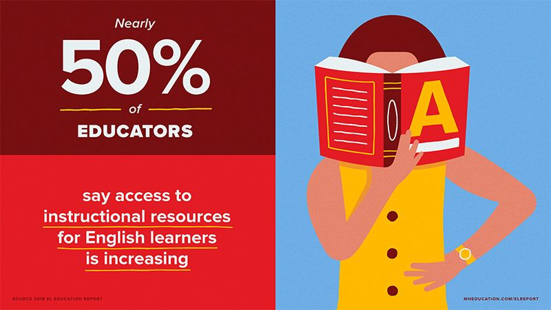 Nearly 50% of educators say access to instructional resources for english learners is increasing