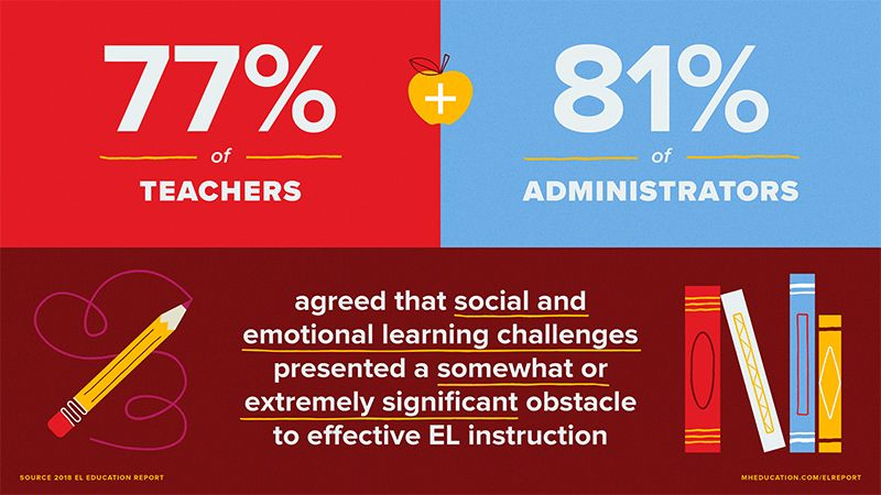 77% of teacher + 81% of administrators agreed that social and emotional learning challenges presented a somewhat or extremely significant obstacle to effective EL instruction
