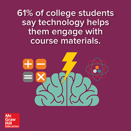 61% of college students say technology helps them engage with course materials.