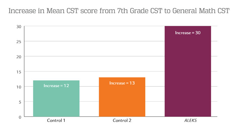 Increase in mean CST score from 7th grade CST to General Math CST