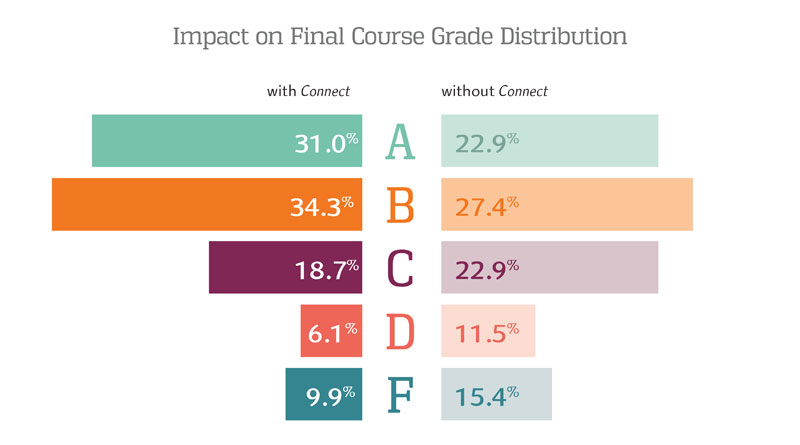 Connect Impact on Final Course Grade Distribution