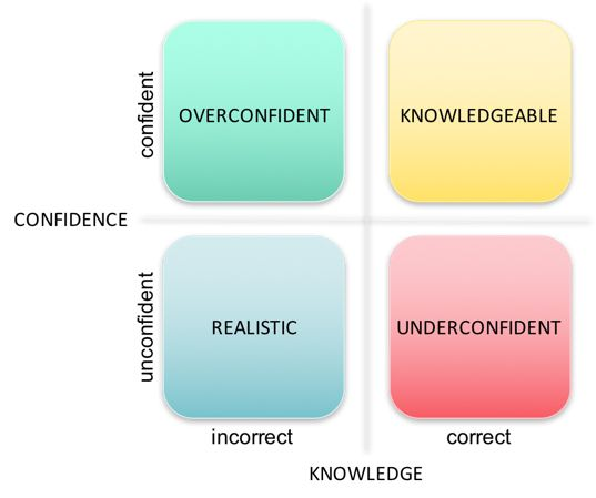 Confidence by Knowledge Chart