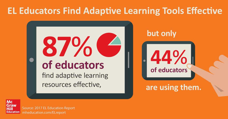 Adaptive Learning Technology is Effective for English Learners