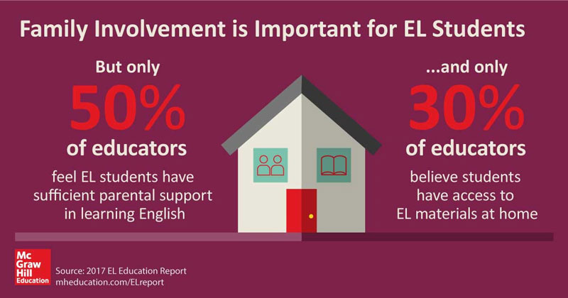 Family Involvement is Key in EL Instruction
