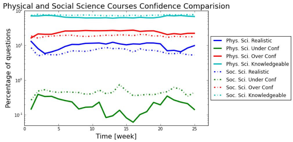 Physical and Social Science Courses Confidence Comparison Chart