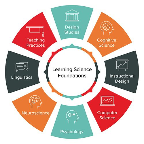 A chart showing learning science foundations including teaching practices, design studies, cognitive science, instructional design, computer science, psychology, neuroscience and linguistics