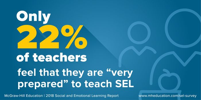 Only 22% of teachers feel they are 'very prepared' to teach SEL
