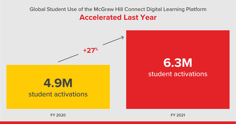 Chart showing use of the McGraw Hill Connect Digital Learning Platform