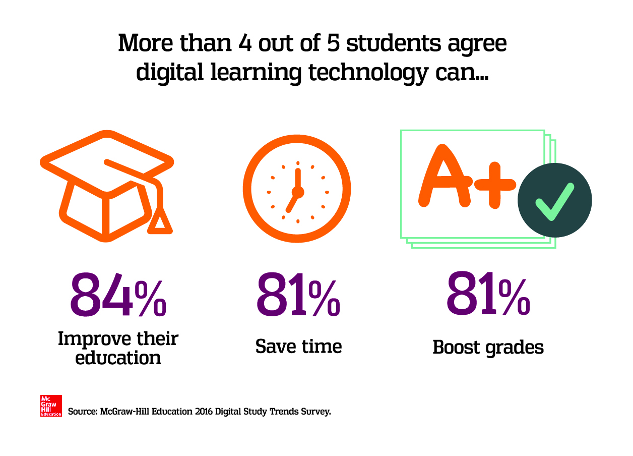Survey Top Teachers Cite Student >> New Survey Data Four Out Of Five College Students Say Digital