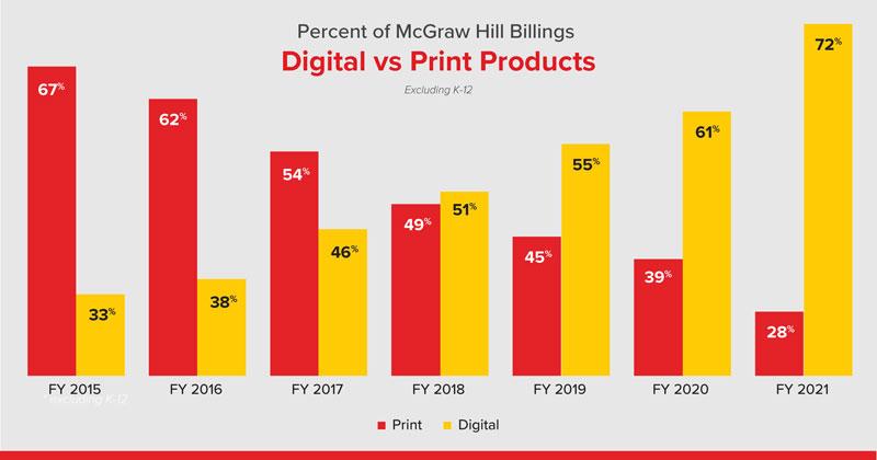 Chart showing percent of McGraw Hill Billings, Digital vs Print products