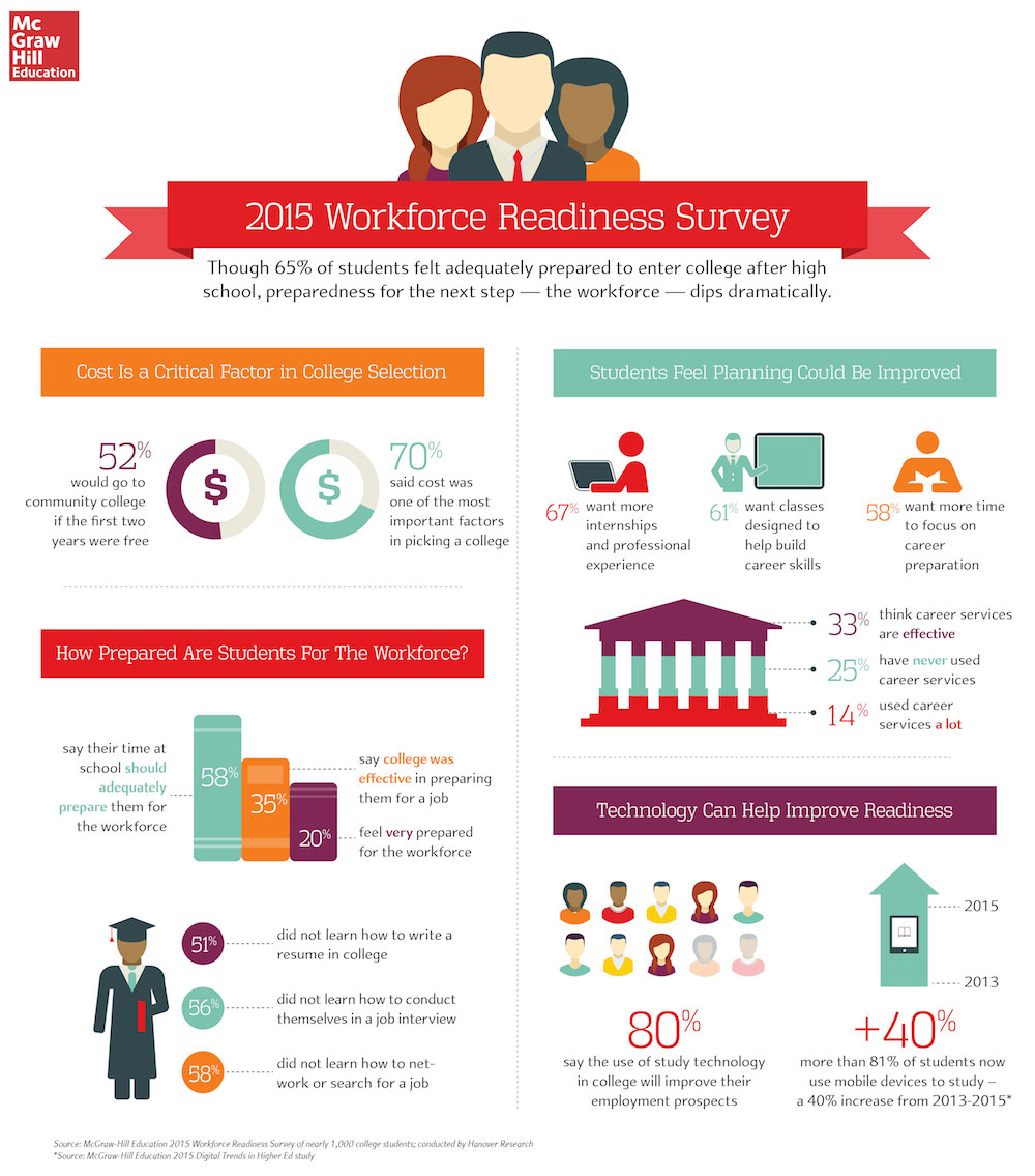 Mcgraw Hill 2015 Workforce Readiness Survey