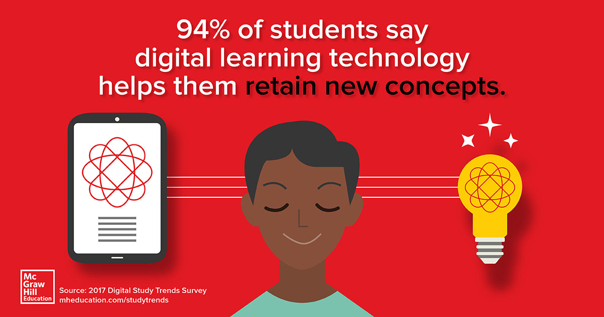 Digital Study Trends Inforgraphic