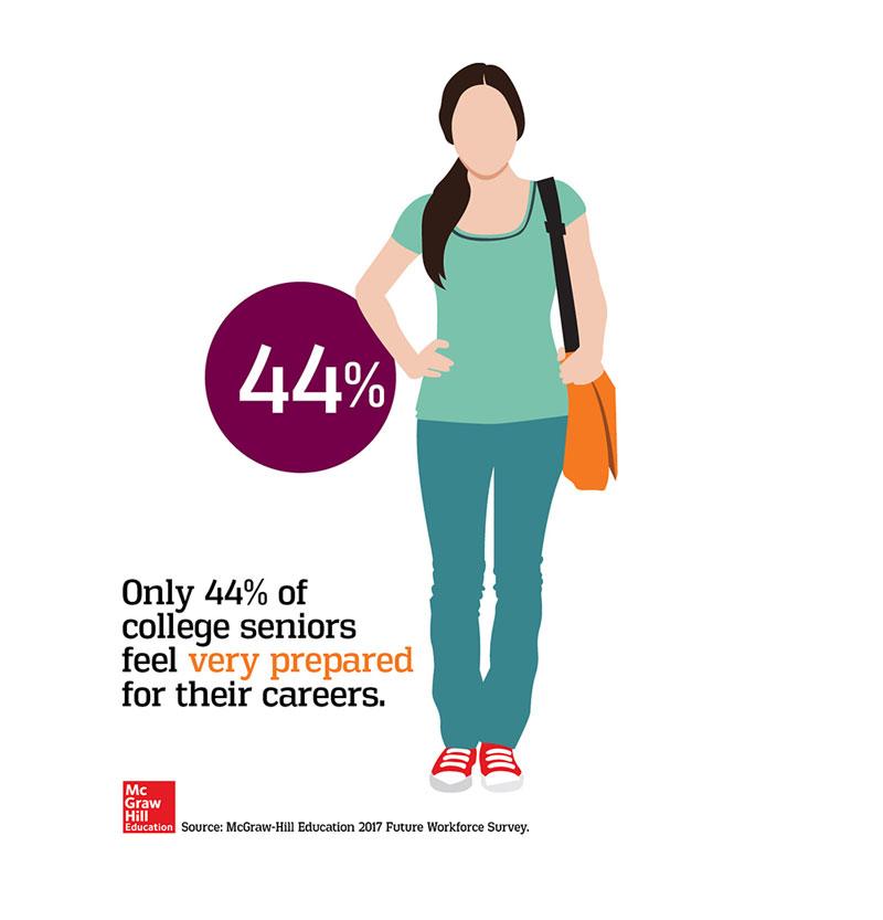 Future Workforce Statistic