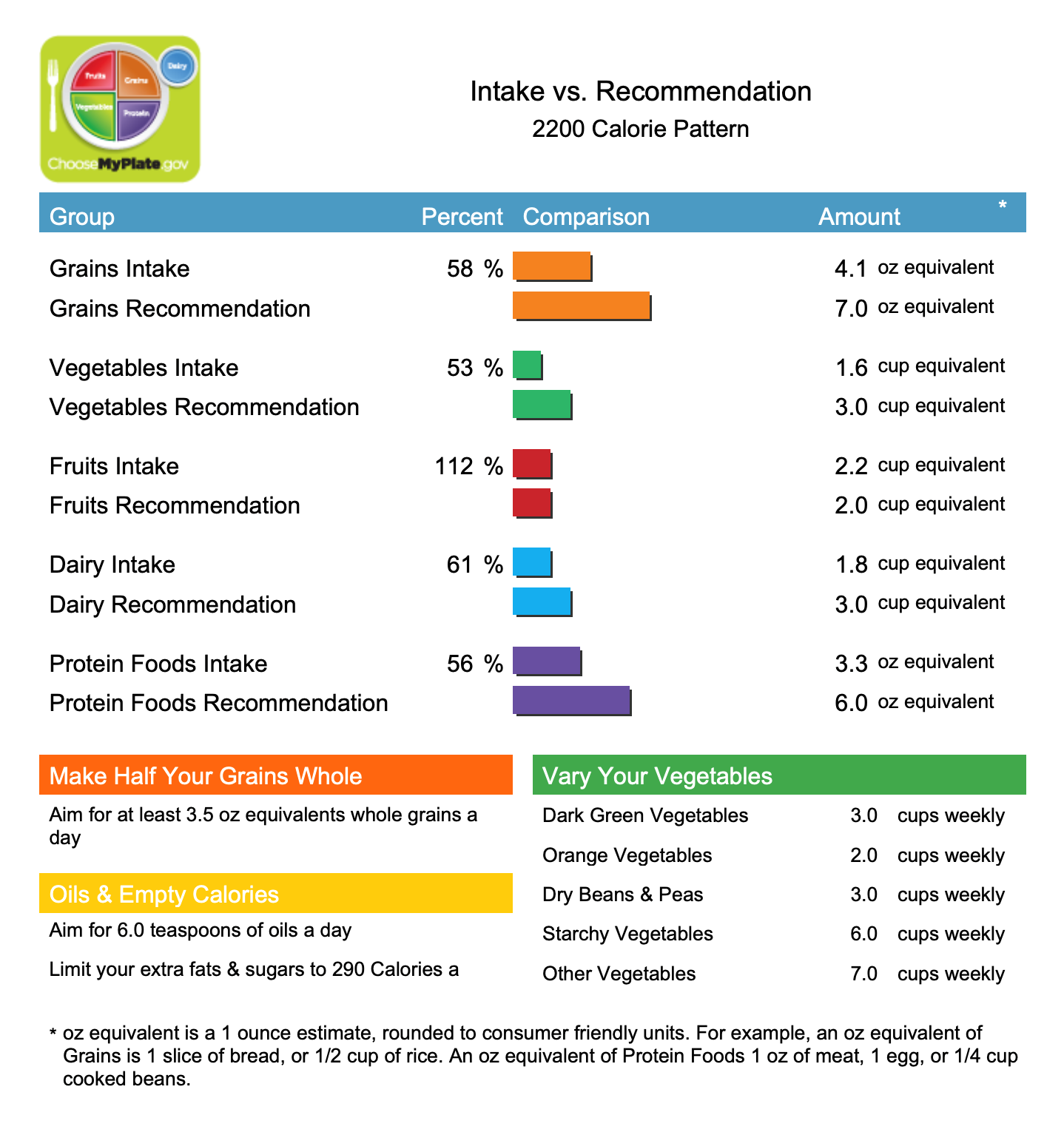 How Mcgraw Hill Connect And Nutritioncalc Plus Helped Modify Student Dietary Patterns