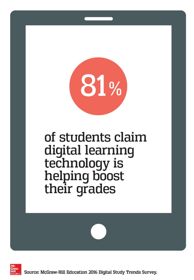 79% of students feel digital learning tech has affected their grades positively