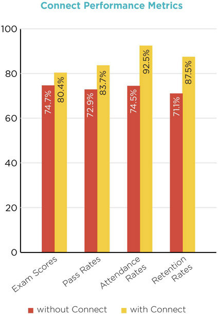 Connect Performance Metrics Bar Graph