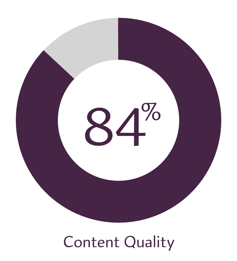 84% content quality