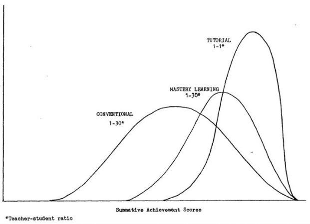 Figure 1.  Comparison of conventional group leaning to tutorial-based learning. Bloom, B. S. (1984). The 2 sigma problem: The search for methods of group instruction as effective as one-to-one tutoring. Educational Researcher, 13(6), 4-16.
