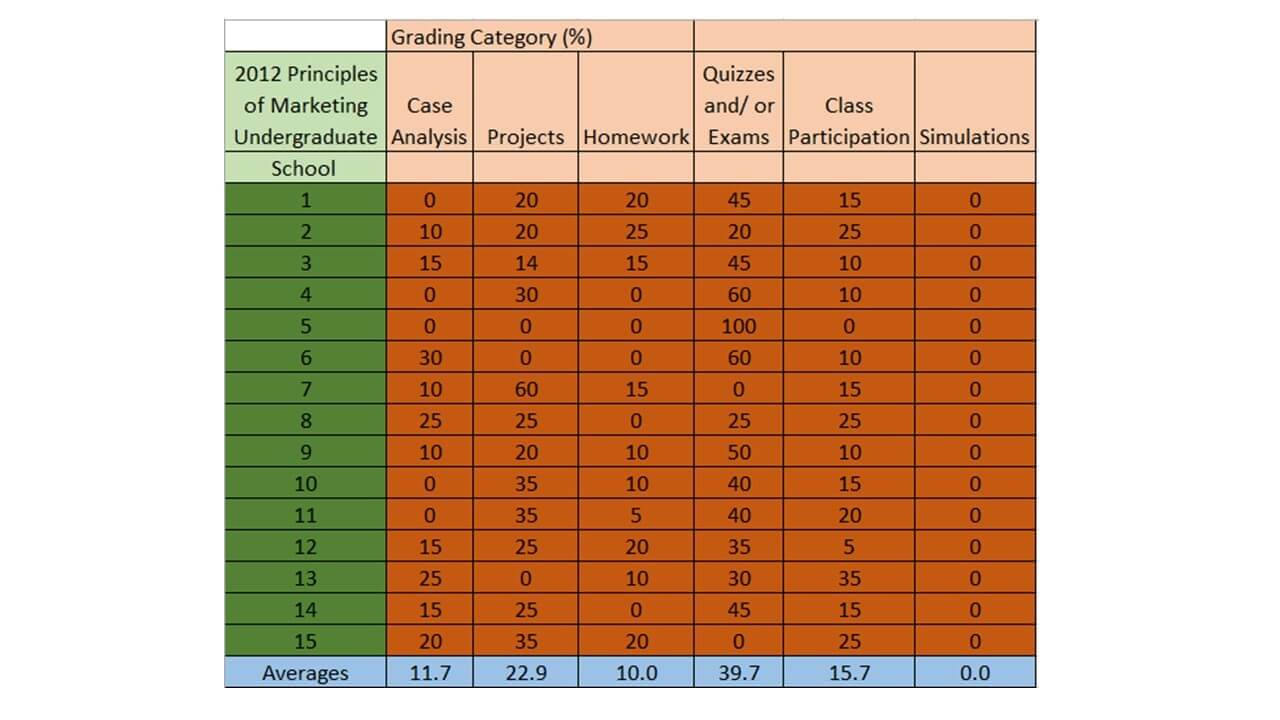 2012 Principles of Marketing Undergraduate School chart