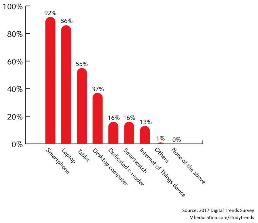 Digital Learning Chart