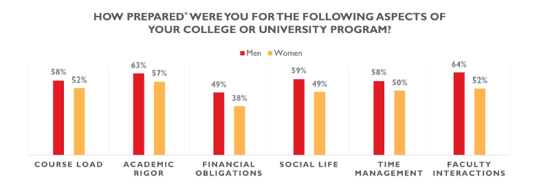 How Prepared Were You For The Following Aspects Of Your College Or University Program?