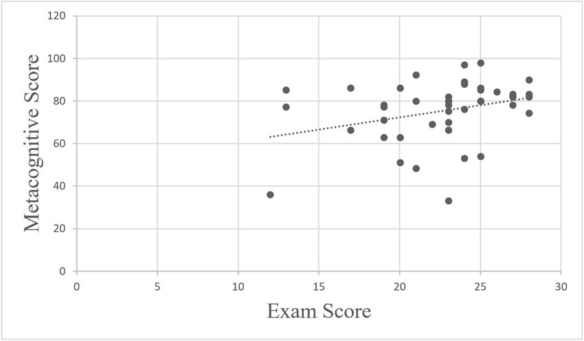 Figure 2. Scatterplot of metacognitive score by exam score. Solid dots represent individual student data. The dashed line represents the trend line of the data for the equation y =1.2x + 52.557.