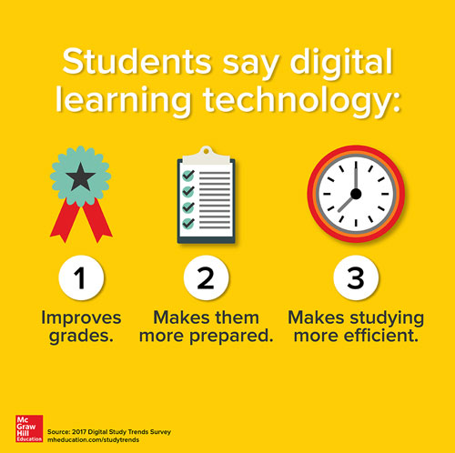 Students say digital learning technology infographic