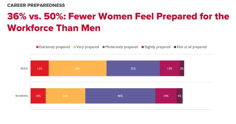 36% vs 50%: Fewer Women Feel Prepared for the Workforce Than Men