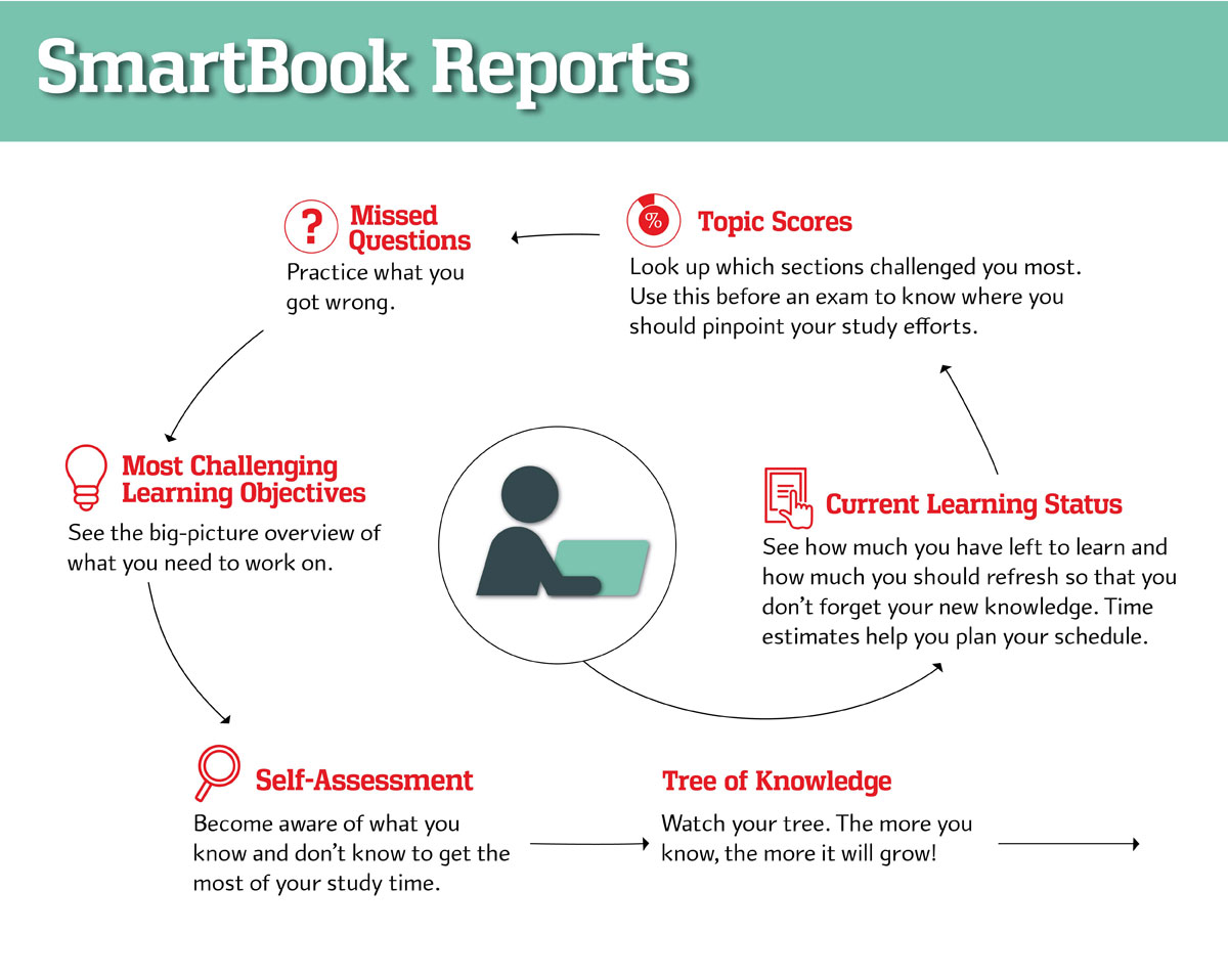 SmartBook Infographic