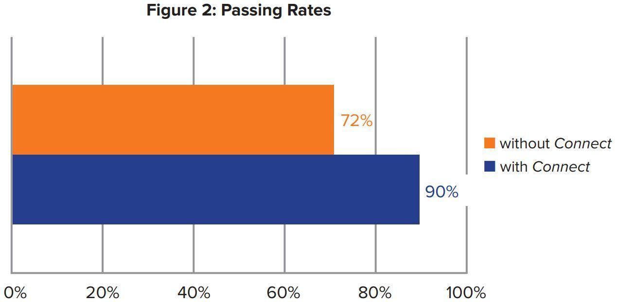 Figure 2: Passing Rates