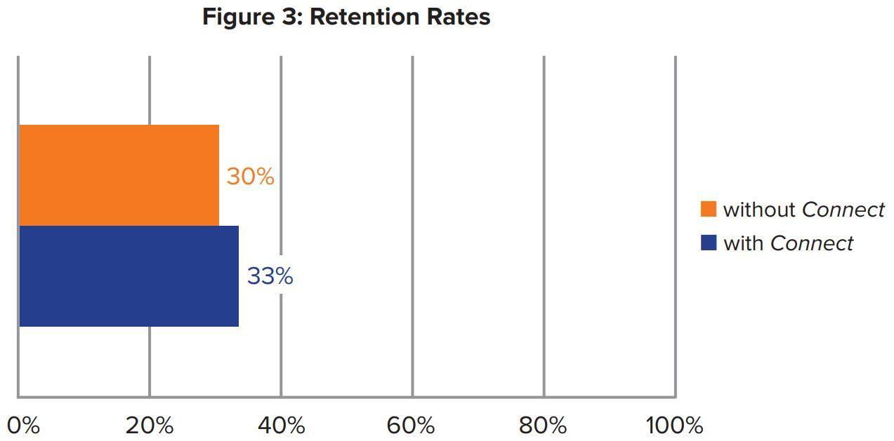 Figure 3: Retentions Rates