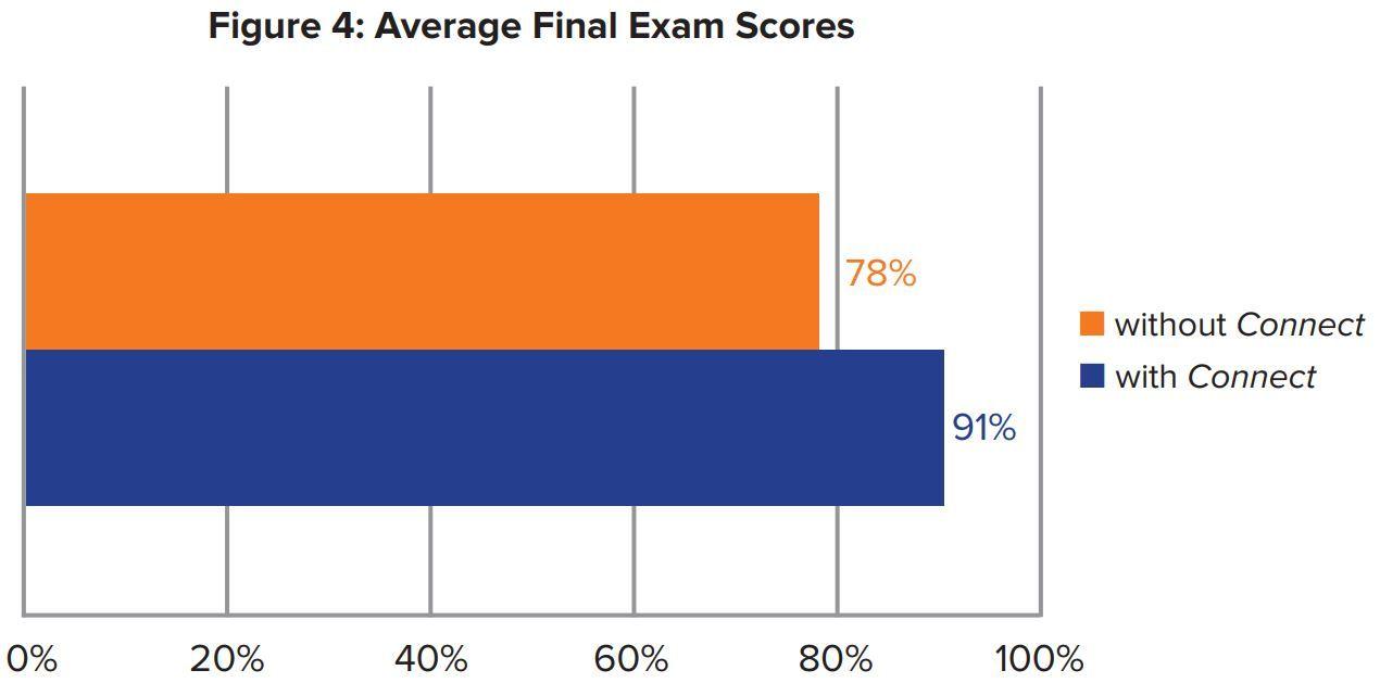 Figure 4: Average Final Exam Scores