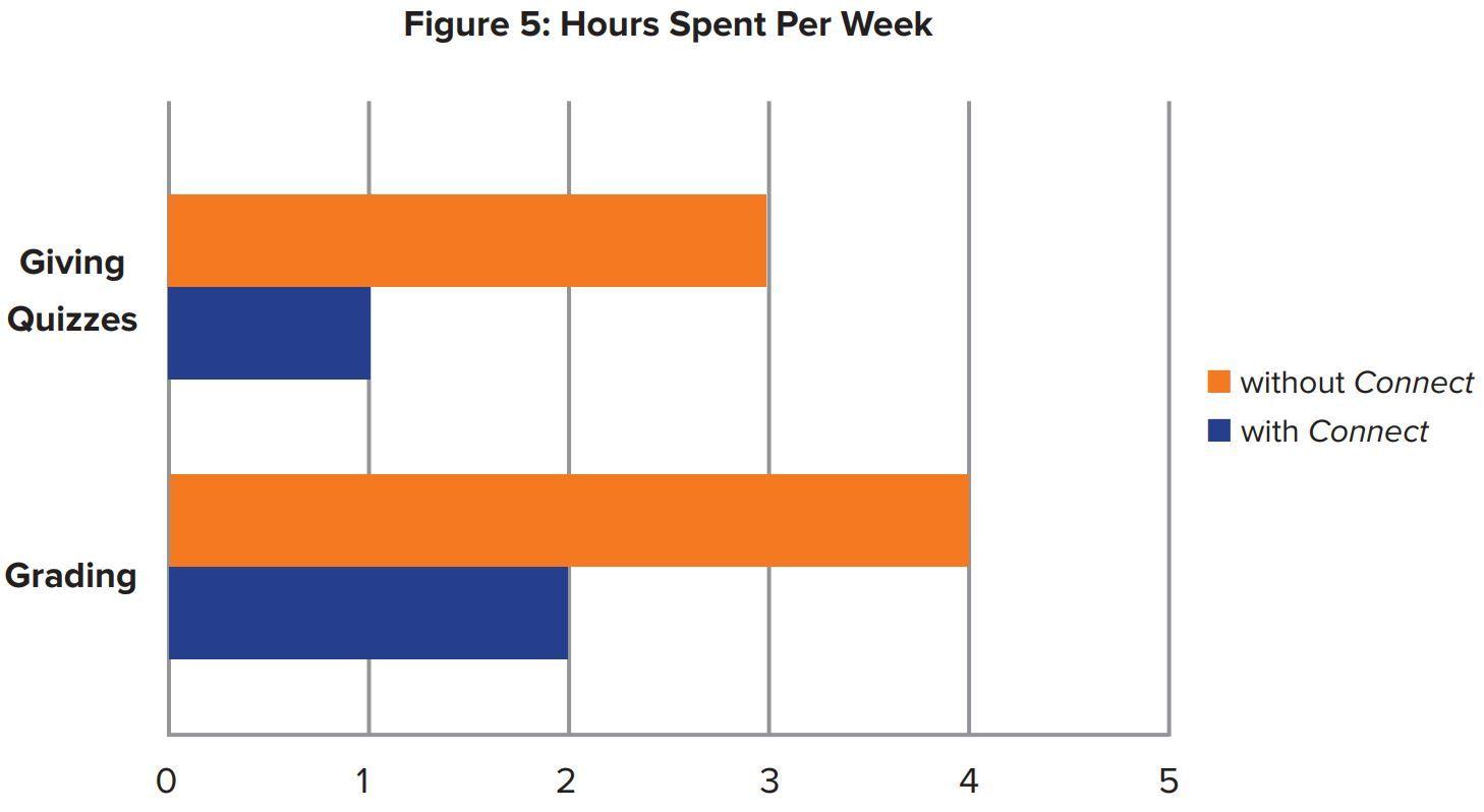 Figure 5: Hours Spent Per Week