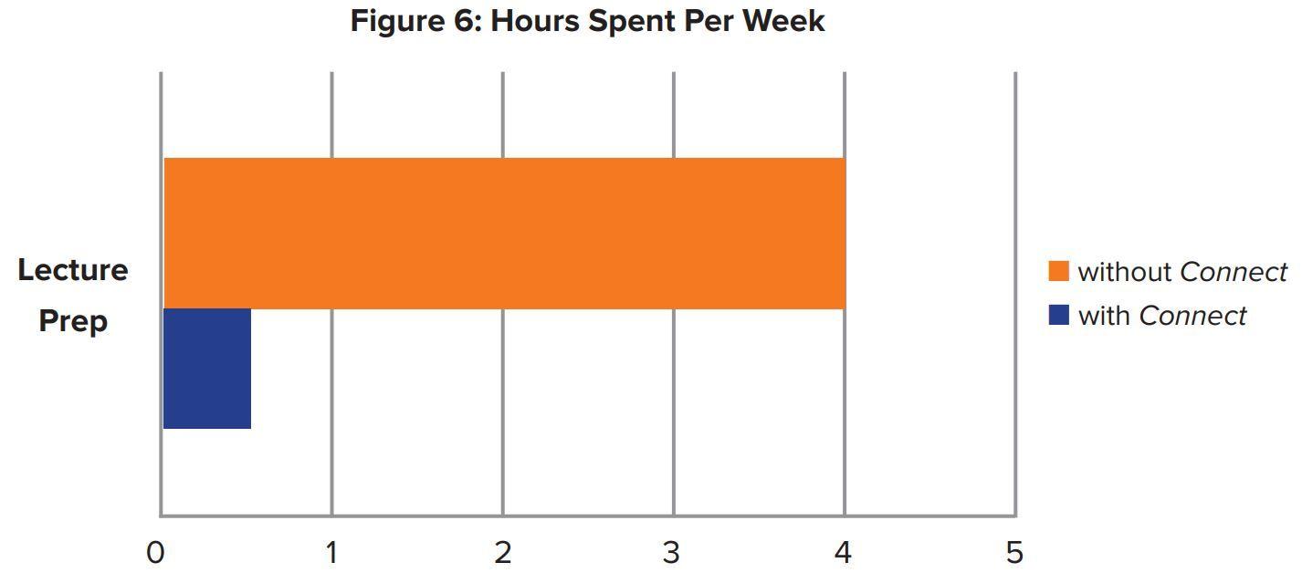 Figure 6: Hours Spent Per Week