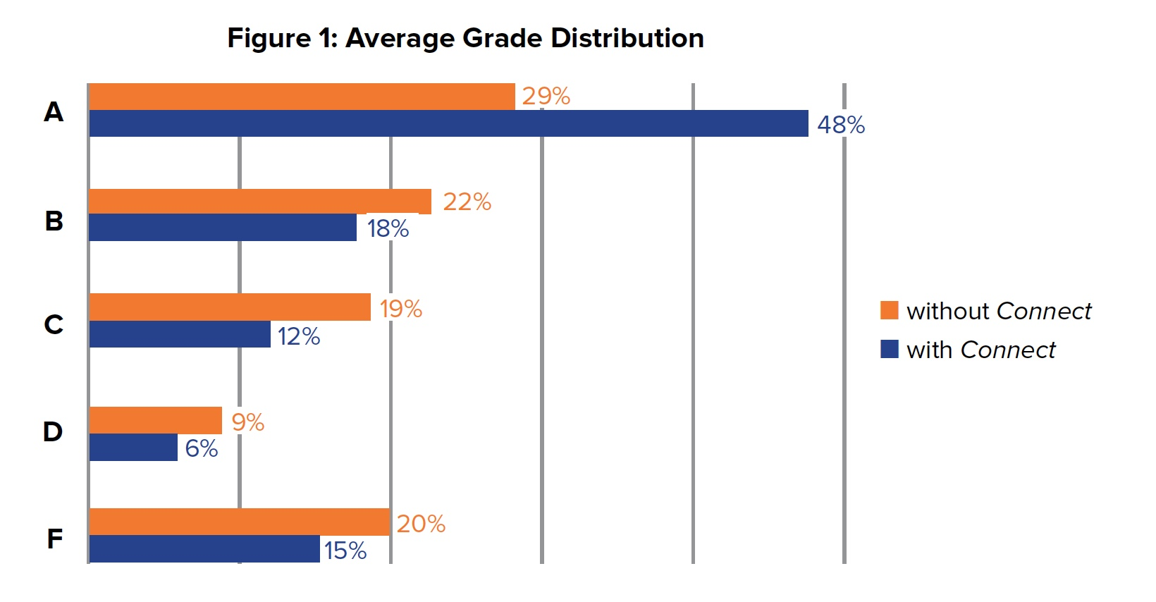 Figure 1: Average Grade Distribution