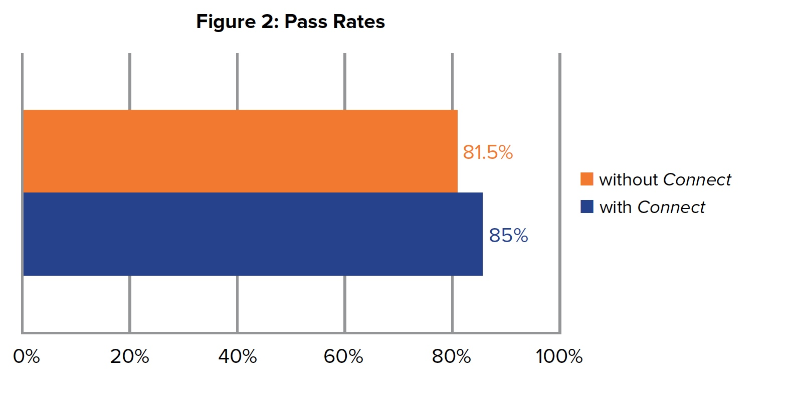 Figure 2: Passing Rates