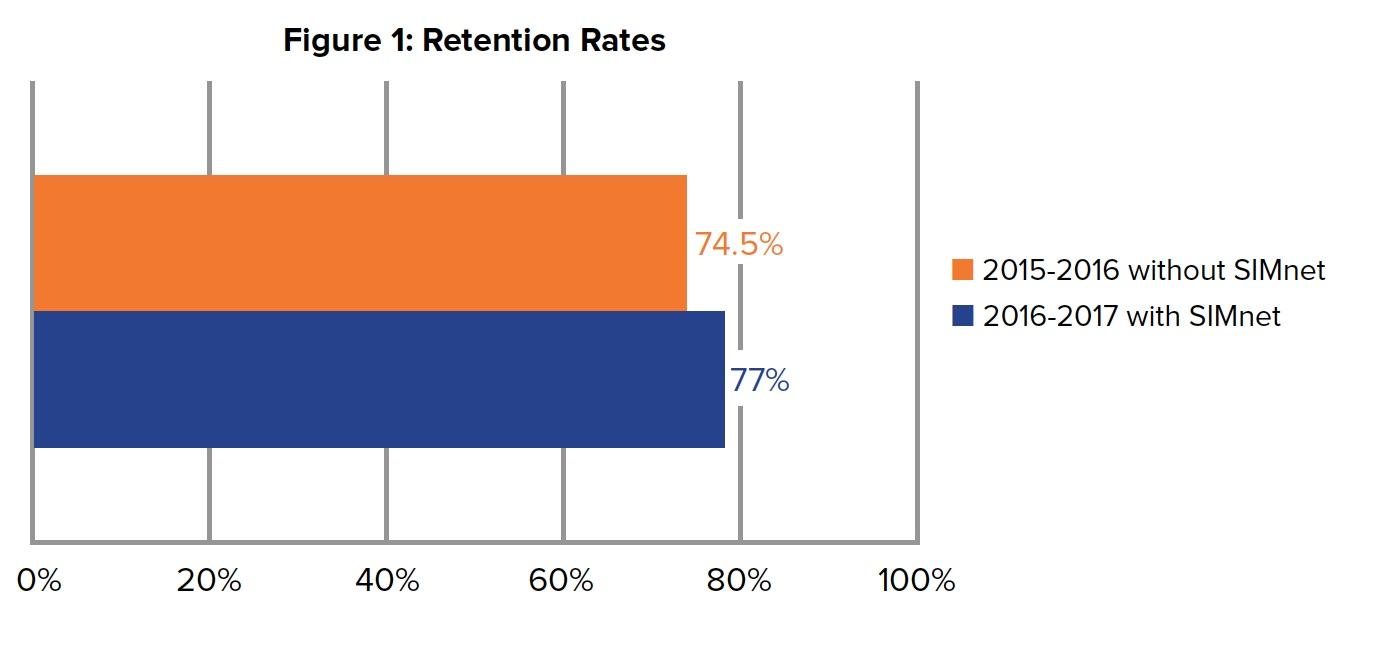 Figure 1: Average Grade Distribution