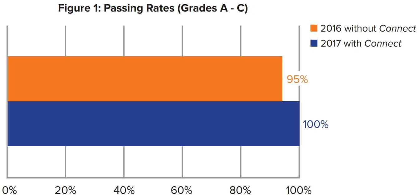 Figure 1: Passing Rates (Grades A-C)