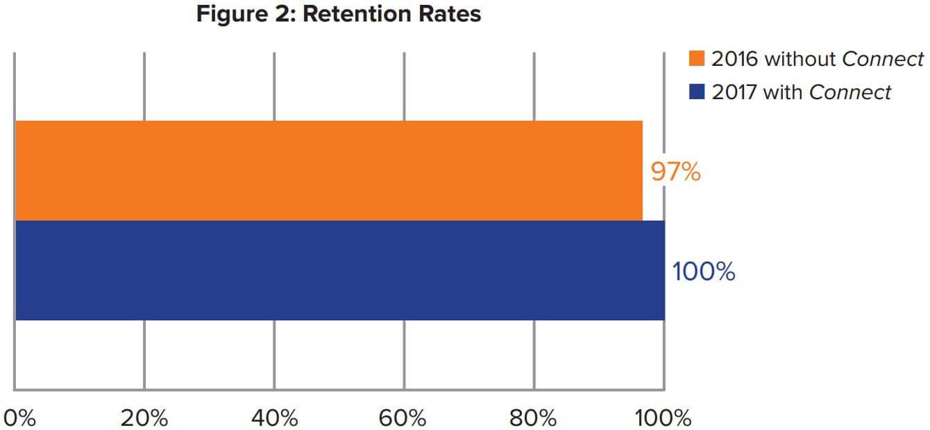 Figure 2: Retention Rates