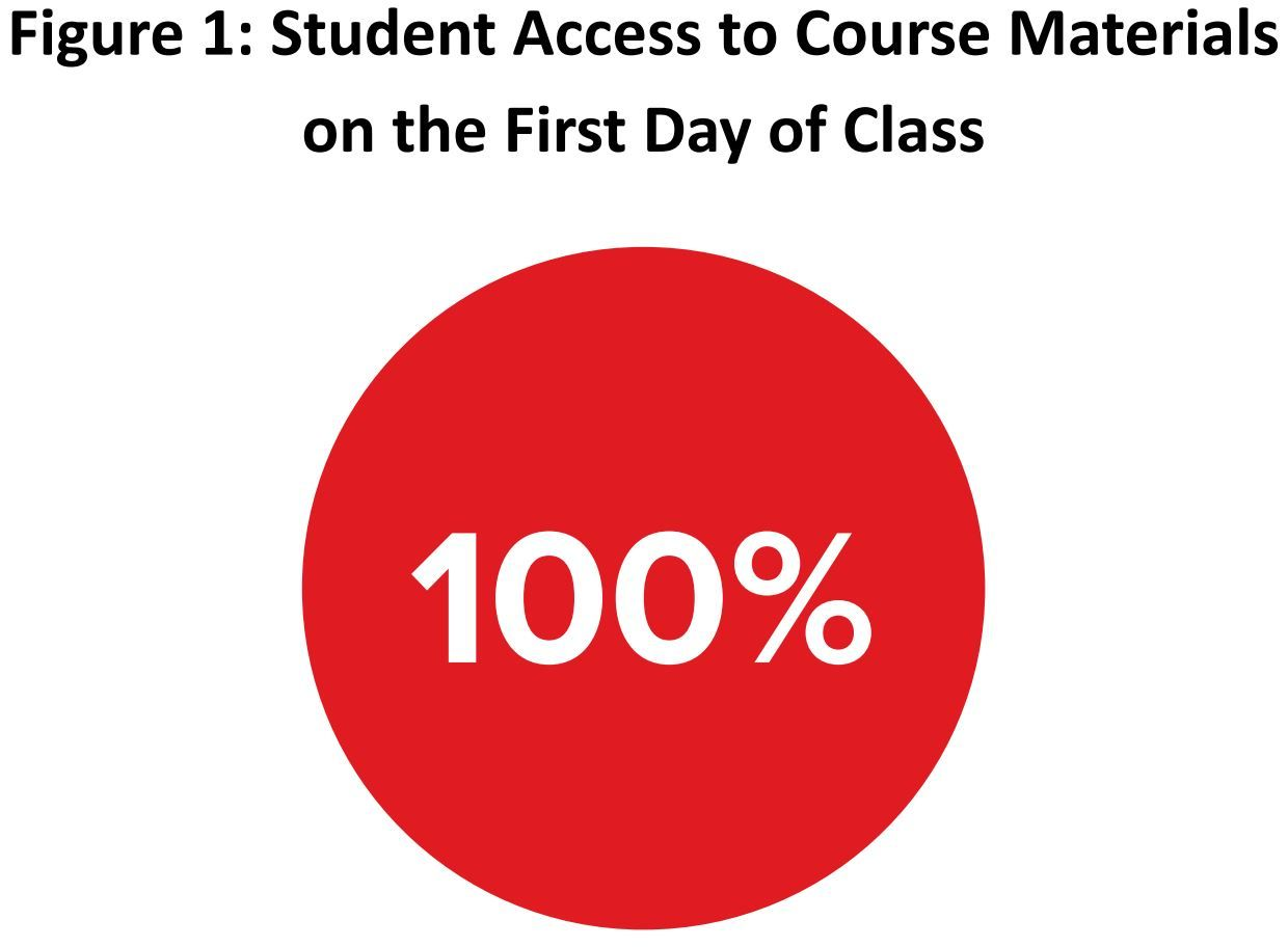 Figure 1: Student Access to Course Materials on the First Day of Class