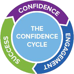 the confidence cycle for building reading skills for reading intervention students