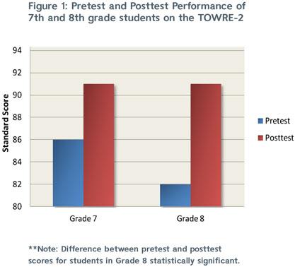 FLEX results chart, Figure 1