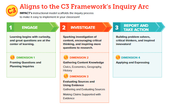 Aligns to the C3 Framework's Inquiry Arc