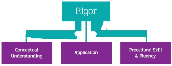 Rigor Chart