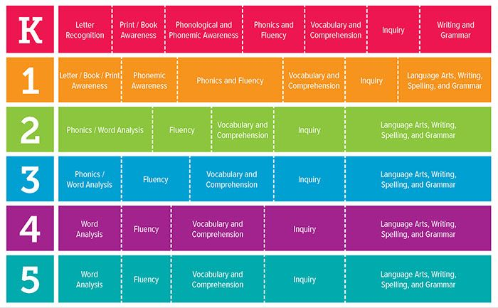 The instructional emphasis chart shows the skills that are taught at each grade level.