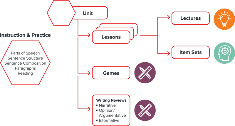 Diagram shows how each unit is broken into lessons, games, and writing reviews with additional lectures and item sets.