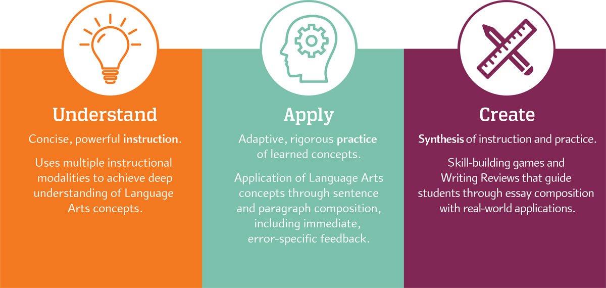 The three phases of learning in Redbird Language Arts & Writing are understand, apply, and create.
